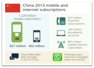 China Internet usage data by Min. of Ind. & Info. Tech China